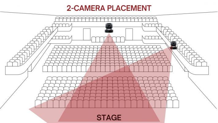 2-Camera Placement