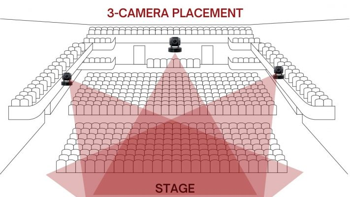 3-Camera Placement